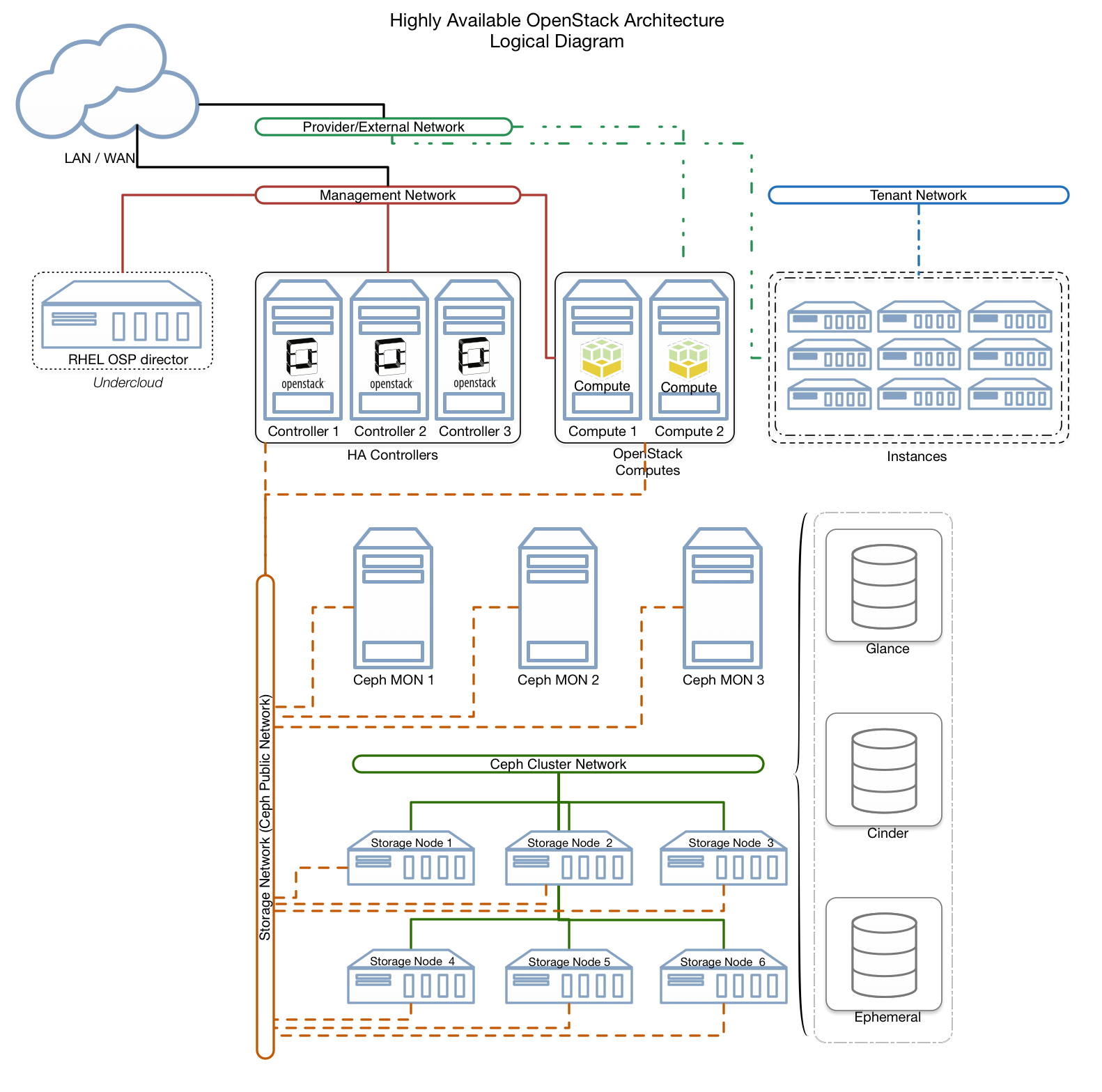 Architecting your first OpenStack cloud.